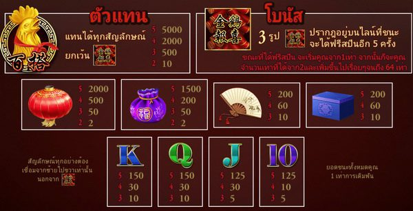 Payout rate Gold Chicken Slot